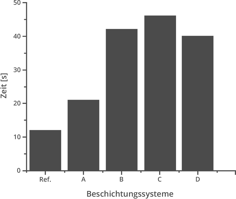 Abbildung 2: Erhöhung der Standzeiten von beschichtetem Gewebe (A-D) im Vergleich zu unbeschichtetem Gewebe