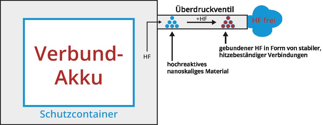 Abbildung 6: möglicher Einsatz von Nanomaterialien in einem Schutzcontainer zur irreversiblen Bindung von freigesetzem HF