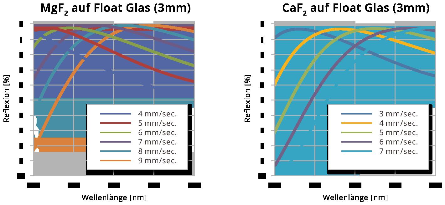 Abbildung 1: Transmissionswerte für mit MgF<sub>2</sub> und CaF<sub>2</sub> beschichtetes Float Glass bei unterschiedlichen Ziehgeschwindigkeiten.