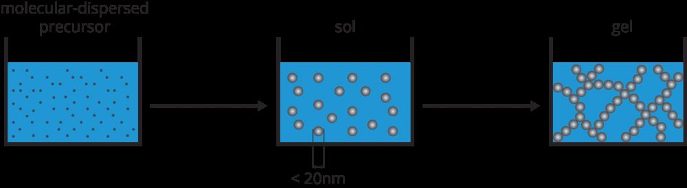 fluorolytic sol-gel synthesis developed by nanofluor