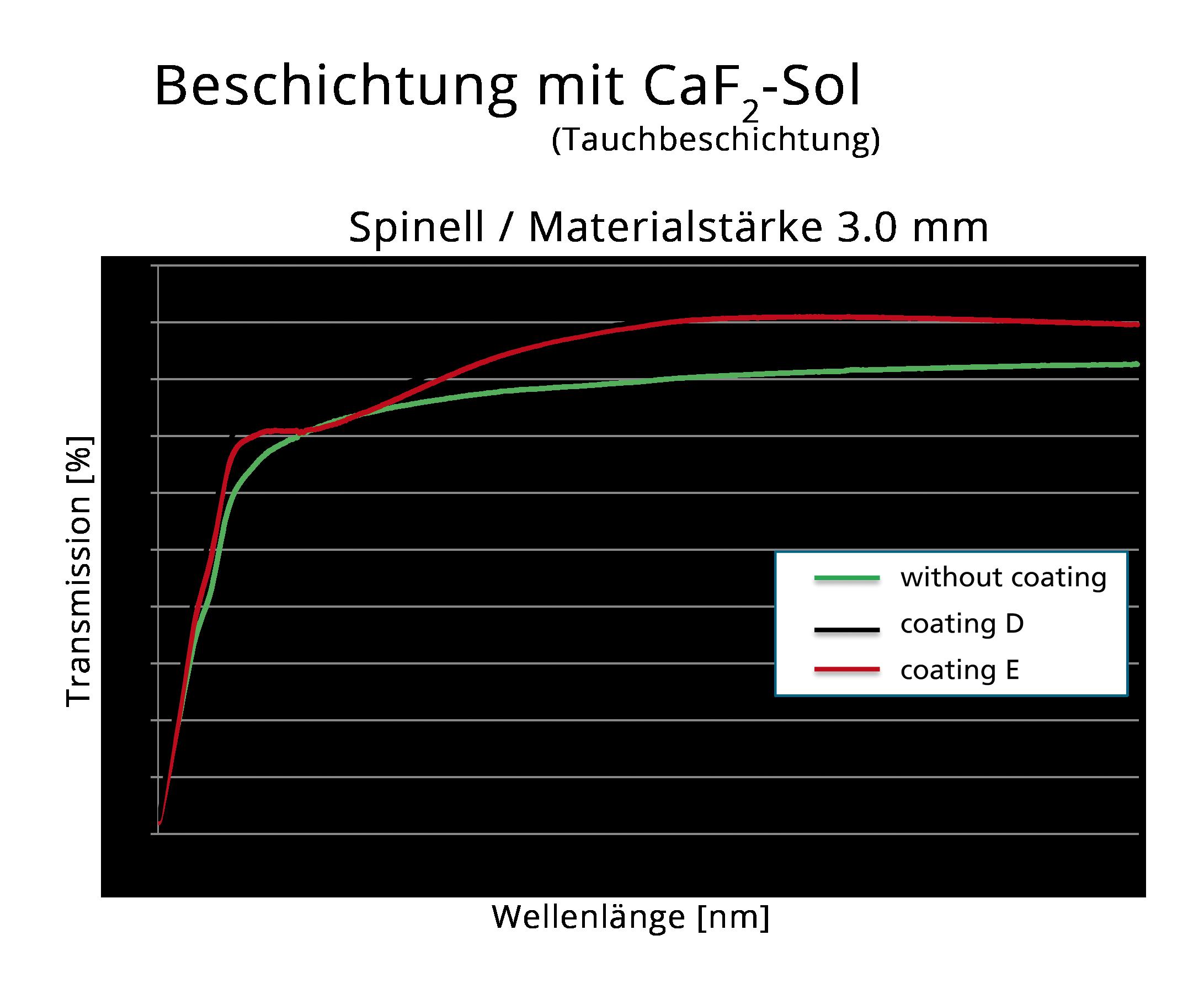 Abbildung 5: Beschichtung mit CaF<sub>2</sub>-Sol