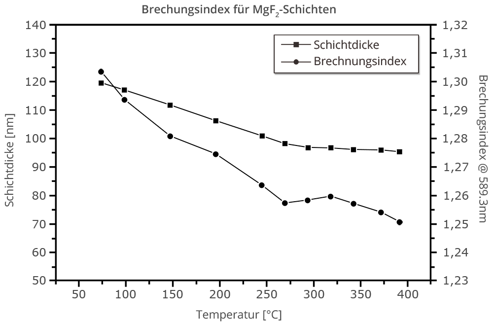 Abbildung 2: Brechnungsindex für MgF<sub>2</sub>-Schichten in Abhängigkeit von der Schichtdicke und Temperatur